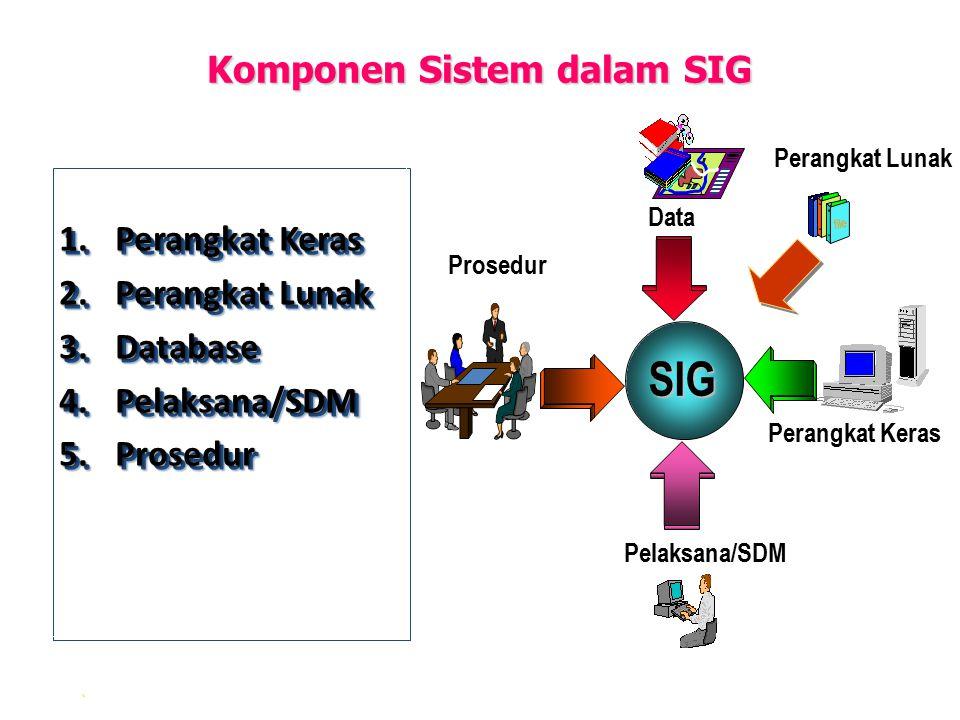 . Komponen Sistem dalam SIG 1.Perangkat Keras 2.Perangkat Lunak 3.Database 4.Pelaksana/SDM 5.Prosedur 1.Perangkat Keras 2.Perangkat Lunak 3.Database 4