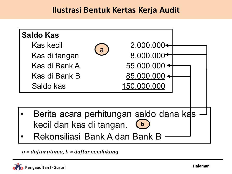 Halaman Pengauditan I - Sururi Saldo Kas Kas kecil2.000.000 Kas di tangan8.000.000 Kas di Bank A55.000.000 Kas di Bank B85.000.000 Saldo kas150.000.00