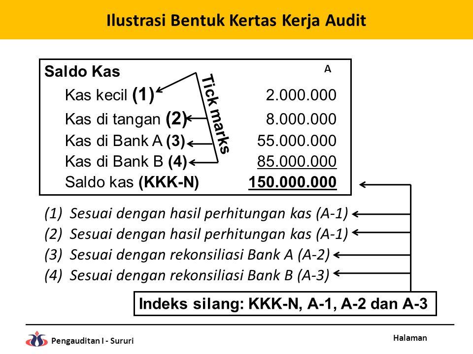 Halaman Pengauditan I - Sururi Saldo Kas Kas kecil (1) 2.000.000 Kas di tangan (2) 8.000.000 Kas di Bank A (3)55.000.000 Kas di Bank B (4)85.000.000 S