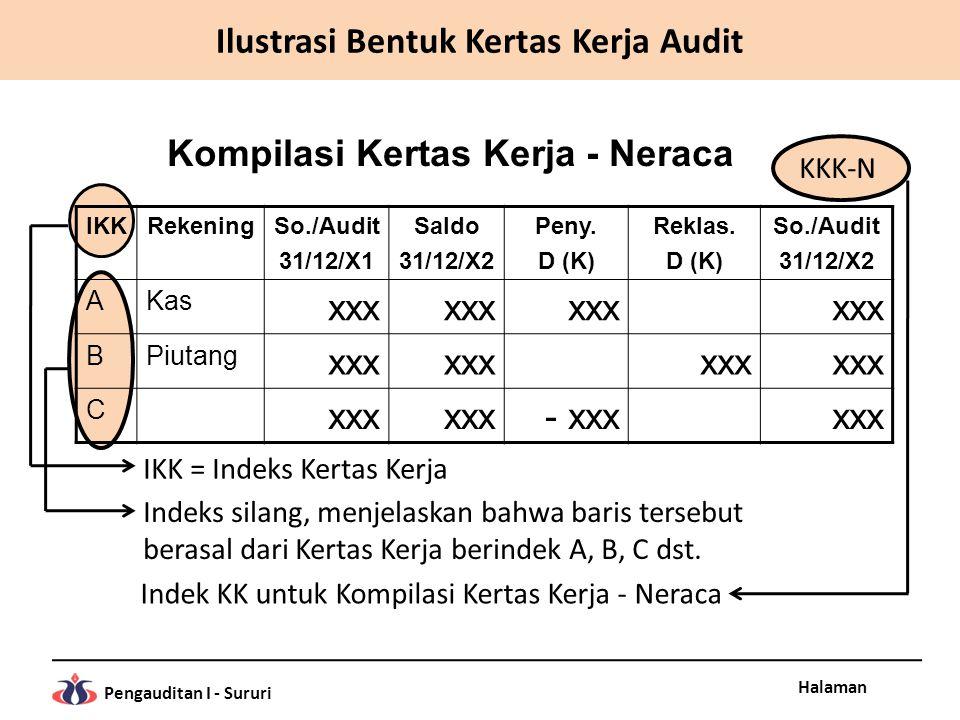 Halaman Pengauditan I - Sururi IKKRekeningSo./Audit 31/12/X1 Saldo 31/12/X2 Peny. D (K) Reklas. D (K) So./Audit 31/12/X2 AKas xxx BPiutang xxx C - xxx
