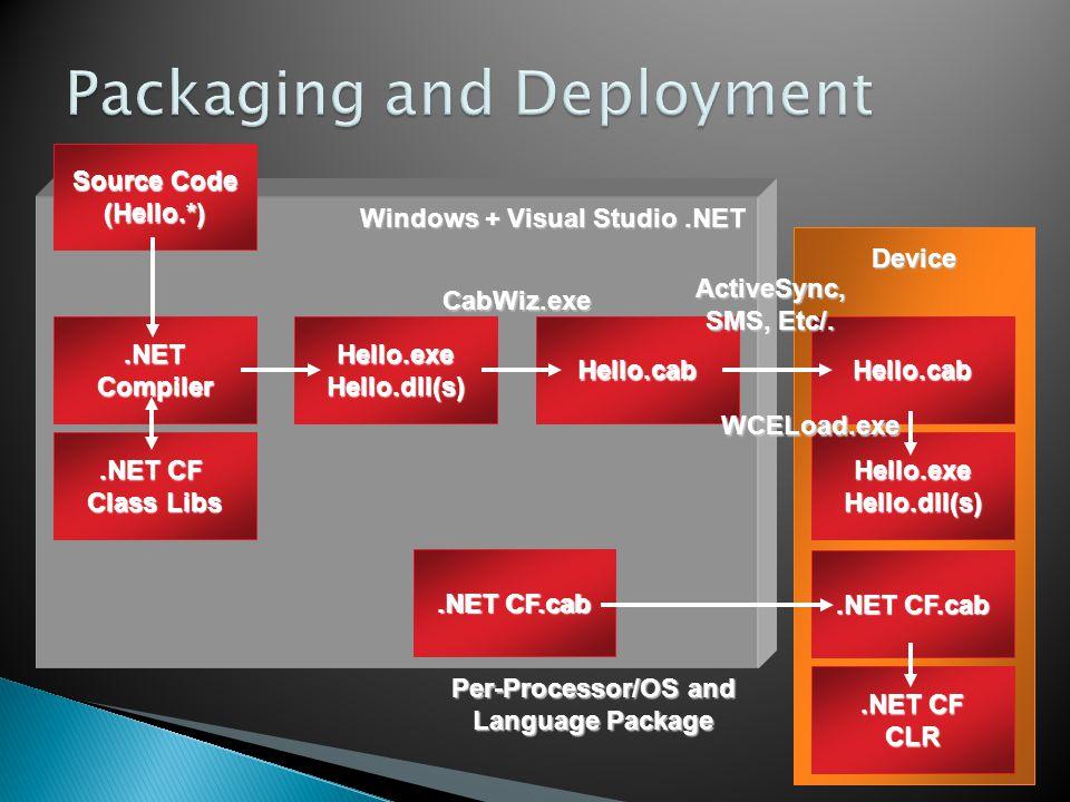 Windows + Visual Studio.NET Source Code (Hello.*).NETCompiler.NET CF Class Libs Hello.exe Hello.dll(s) Hello.cabCabWiz.exe Hello.cab Device ActiveSync, SMS, Etc/.