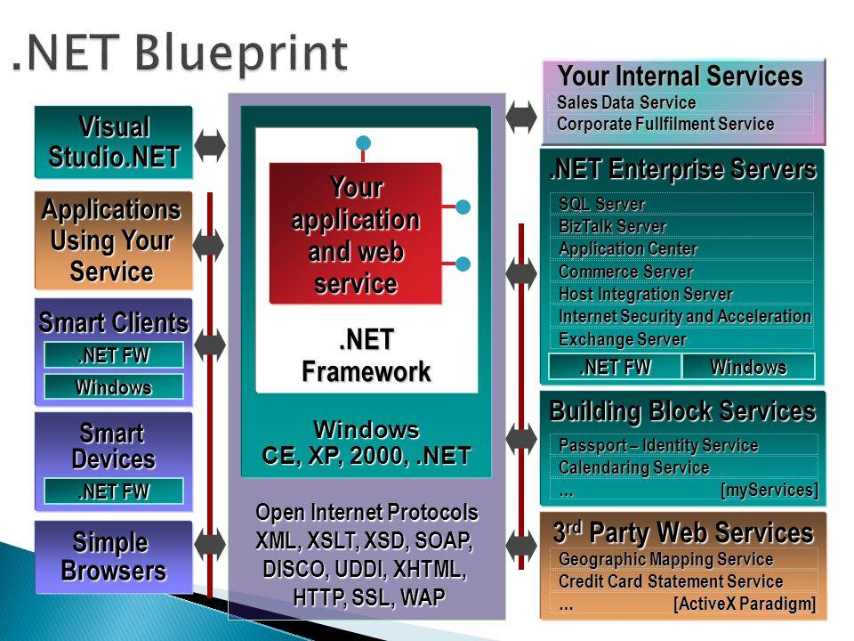 Open Internet Protocols XML, XSLT, XSD, SOAP, DISCO, UDDI, XHTML, HTTP, SSL, WAP HTTP, SSL, WAP Visual Studio.NET Simple Browsers Applications Using Y