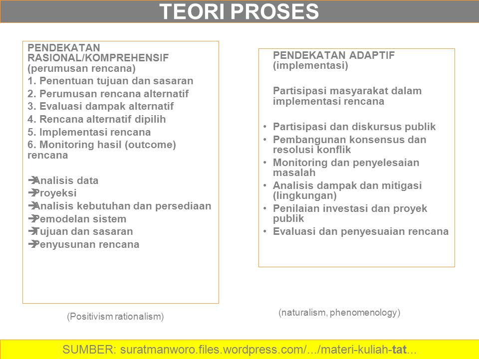 TEORI PROSES PENDEKATAN RASIONAL/KOMPREHENSIF (perumusan rencana) 1. Penentuan tujuan dan sasaran 2. Perumusan rencana alternatif 3. Evaluasi dampak a