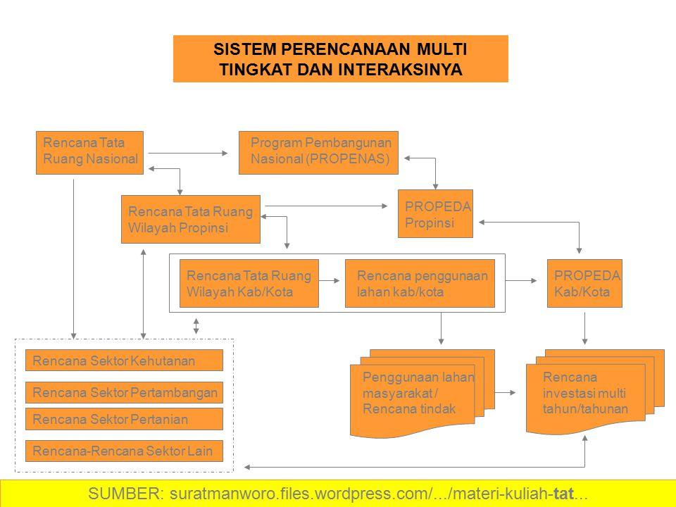 Rencana Tata Ruang Nasional Program Pembangunan Nasional (PROPENAS) Rencana Tata Ruang Wilayah Propinsi Rencana Tata Ruang Wilayah Kab/Kota PROPEDA Pr