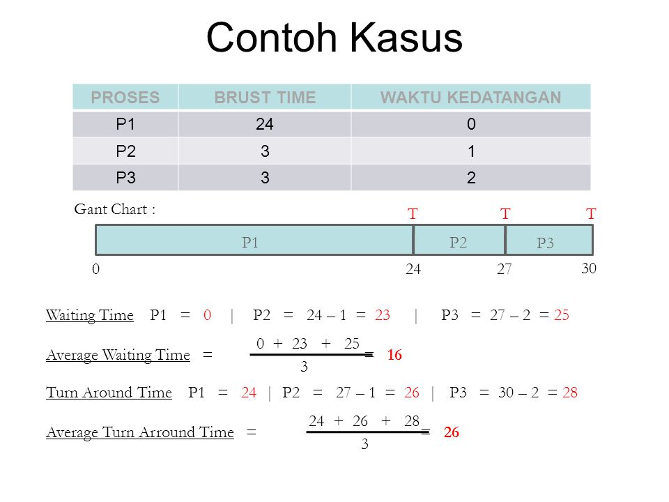 Contoh Kasus Gant Chart : P1 P2 P3 02427 30 TTT Waiting Time P1 = 0 | P2 = 24 – 1 = 23 | P3 = 27 – 2 = 25 Average Waiting Time = = 16 0 + 23 + 25 3 Tu