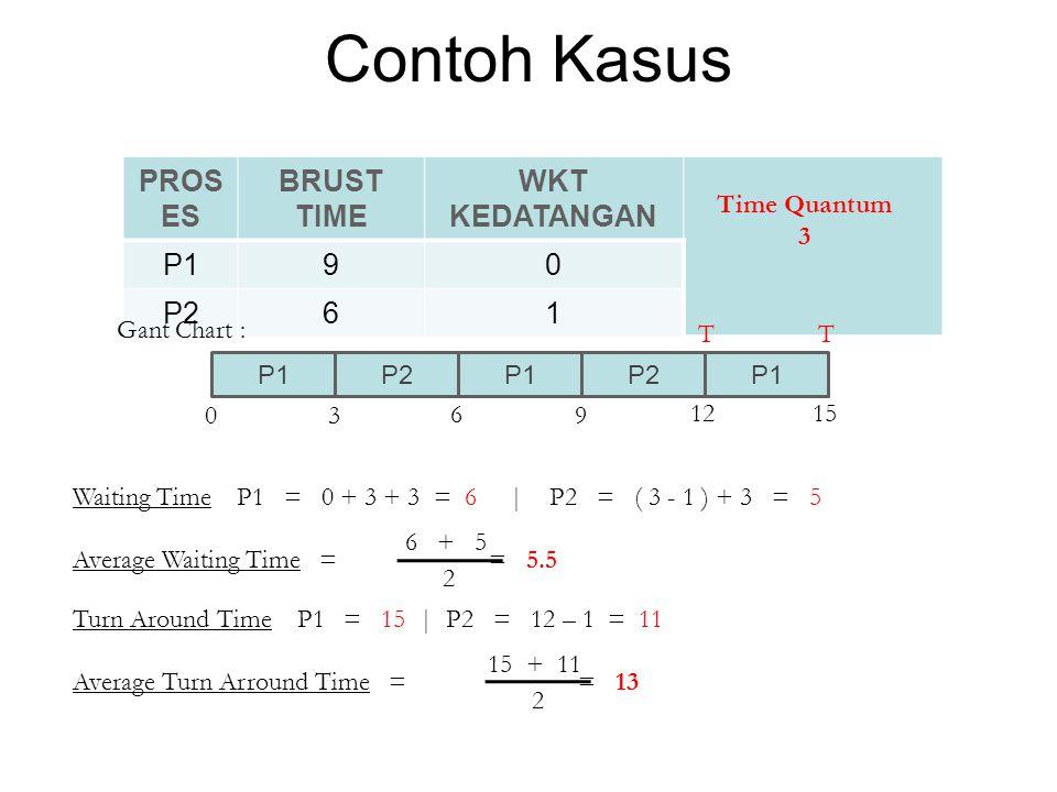 Contoh Kasus Waiting Time P1 = 0 + 3 + 3 = 6 | P2 = ( 3 - 1 ) + 3 = 5 Turn Around Time P1 = 15 | P2 = 12 – 1 = 11 PROS ES BRUST TIME WKT KEDATANGAN P1
