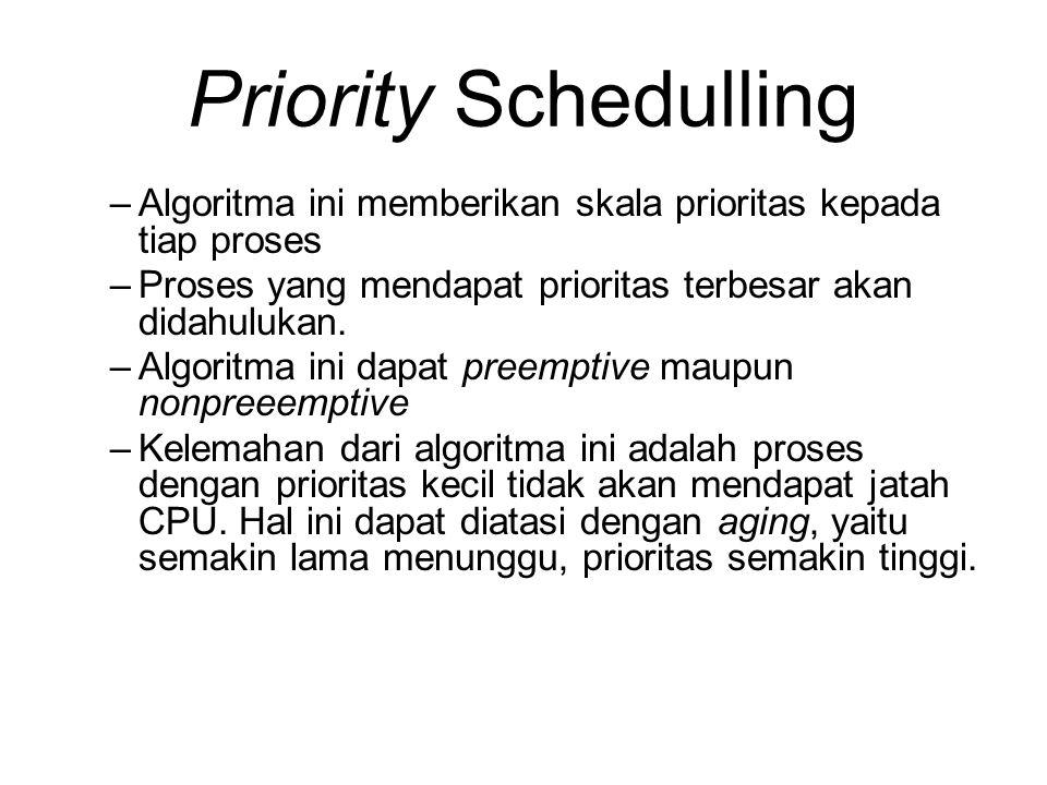 Priority Schedulling –Algoritma ini memberikan skala prioritas kepada tiap proses –Proses yang mendapat prioritas terbesar akan didahulukan. –Algoritm