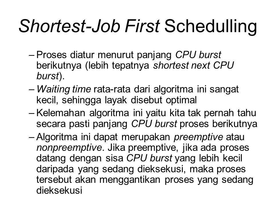 Shortest-Job First Schedulling –Proses diatur menurut panjang CPU burst berikutnya (lebih tepatnya shortest next CPU burst). –Waiting time rata-rata d