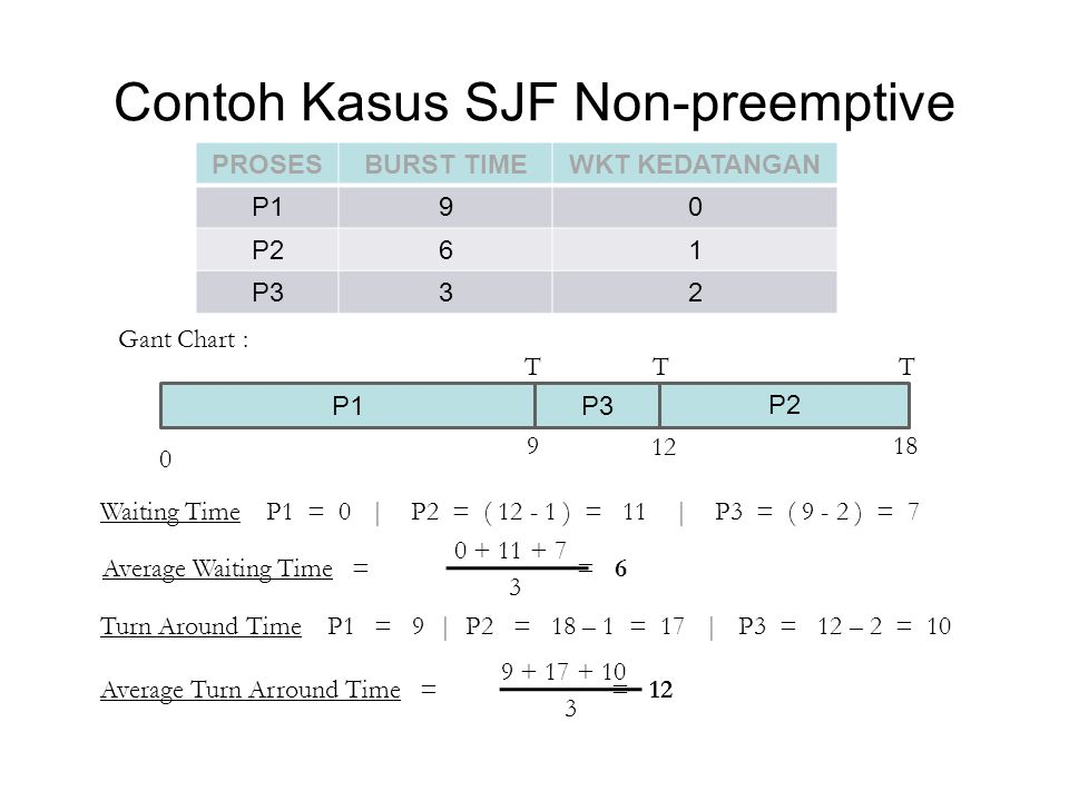 Contoh Kasus SJF Non-preemptive Waiting Time P1 = 0 | P2 = ( 12 - 1 ) = 11 | P3 = ( 9 - 2 ) = 7 Turn Around Time P1 = 9 | P2 = 18 – 1 = 17 | P3 = 12 –