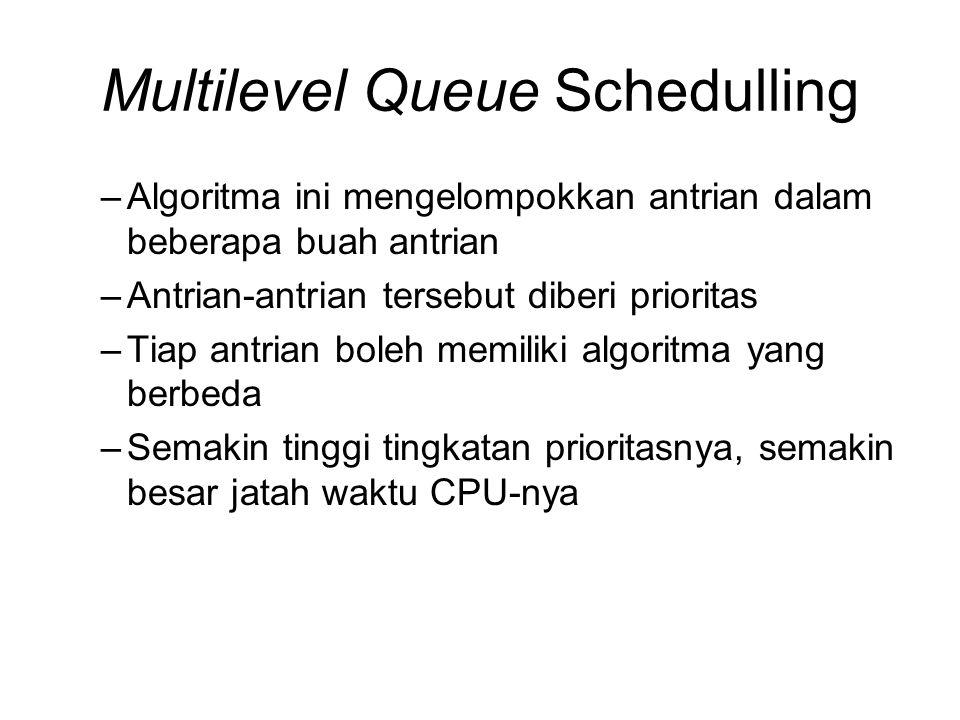 Multilevel Queue Schedulling –Algoritma ini mengelompokkan antrian dalam beberapa buah antrian –Antrian-antrian tersebut diberi prioritas –Tiap antria