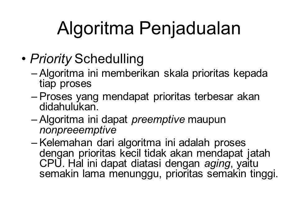 Algoritma Penjadualan Priority Schedulling –Algoritma ini memberikan skala prioritas kepada tiap proses –Proses yang mendapat prioritas terbesar akan
