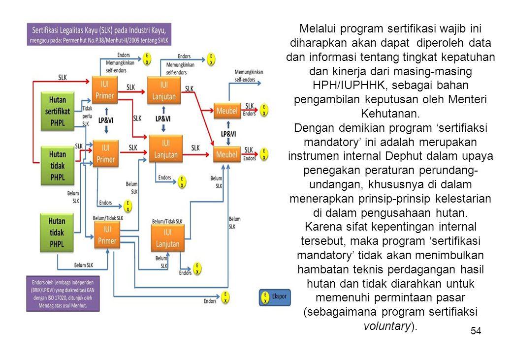 54 Melalui program sertifikasi wajib ini diharapkan akan dapat diperoleh data dan informasi tentang tingkat kepatuhan dan kinerja dari masing-masing H