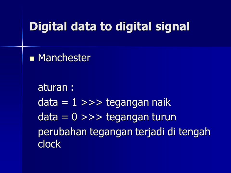 Digital data to digital signal Manchester Manchester aturan : data = 1 >>> tegangan naik data = 0 >>> tegangan turun perubahan tegangan terjadi di ten