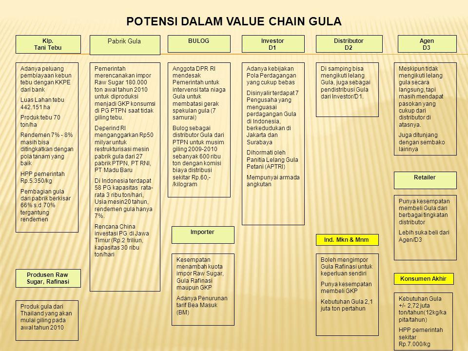Klp. Tani Tebu Pabrik Gula Investor D1 Konsumen Akhir Distributor D2 Agen D3 Retailer Ind. Mkn & Mnm Importer Produsen Raw Sugar, Rafinasi BULOG POTEN