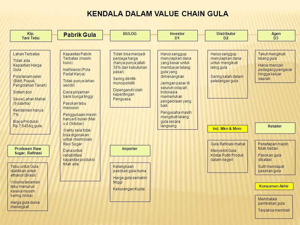 Klp. Tani Tebu Pabrik Gula Investor D1 Konsumen Akhir Distributor D2 Agen D3 Retailer Ind. Mkn & Mnm ImporterProdusen Raw Sugar, Rafinasi BULOG KENDAL