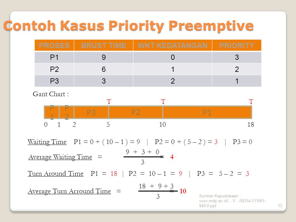 Sumber Kepustakaan : www.mdp.ac.id/...1/.../SI314-111061- 945-9.ppt13 Contoh Kasus Priority Preemptive Waiting Time P1 = 0 + ( 10 – 1 ) = 9 | P2 = 0 + ( 5 – 2 ) = 3 | P3 = 0 Turn Around Time P1 = 18 | P2 = 10 – 1 = 9 | P3 = 5 – 2 = 3 PROSESBRUST TIMEWKT KEDATANGANPRIORITY P1903 P2612 P3321 Average Waiting Time = = 4 9 + 3 + 0 3 Average Turn Arround Time = = 10 18 + 9 + 3 3 Gant Chart : 0 TT 51810 P3 P2 P1P1 T 1 P2P2 2 P1