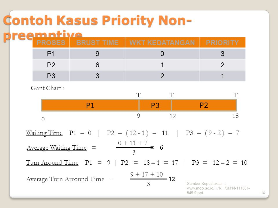 Sumber Kepustakaan : www.mdp.ac.id/...1/.../SI314-111061- 945-9.ppt14 Contoh Kasus Priority Non- preemptive Waiting Time P1 = 0 | P2 = ( 12 - 1 ) = 11 | P3 = ( 9 - 2 ) = 7 Turn Around Time P1 = 9 | P2 = 18 – 1 = 17 | P3 = 12 – 2 = 10 PROSESBRUST TIMEWKT KEDATANGANPRIORITY P1903 P2612 P3321 Gant Chart : 0 TT 9 18 12 P3 P2 P1 T Average Waiting Time = = 6 0 + 11 + 7 3 Average Turn Arround Time = = 12 9 + 17 + 10 3