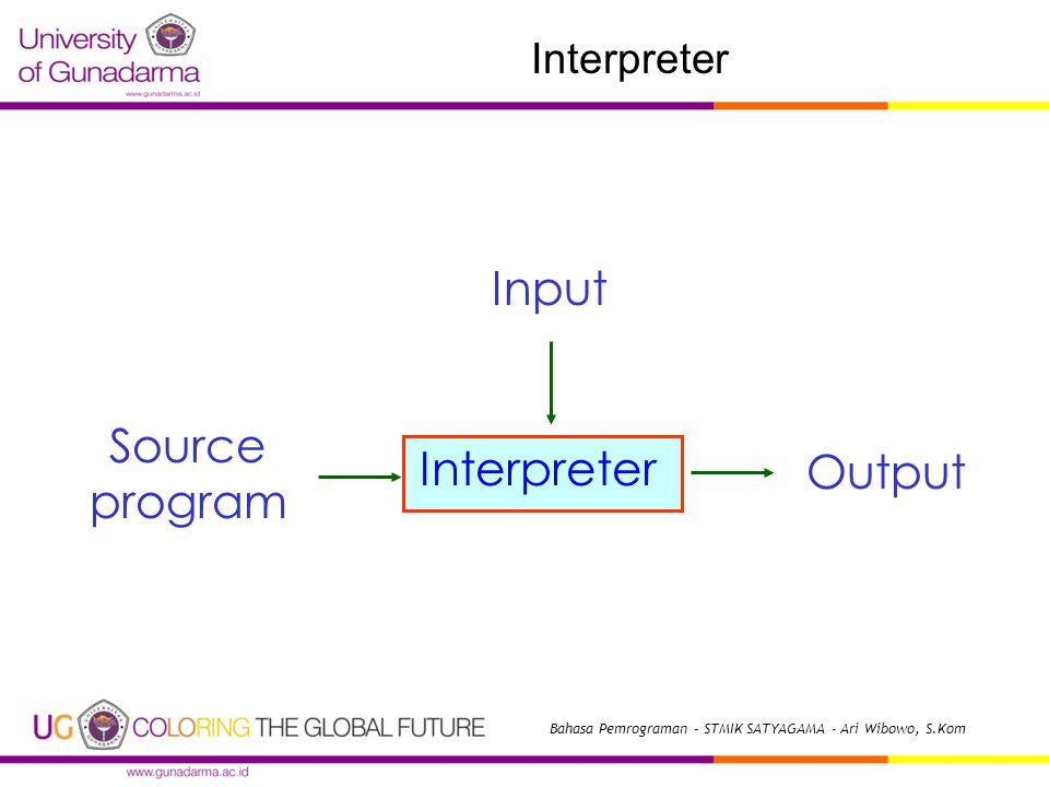 Interpreter Source program Output Input Interpreter Bahasa Pemrograman – STMIK SATYAGAMA - Ari Wibowo, S.Kom