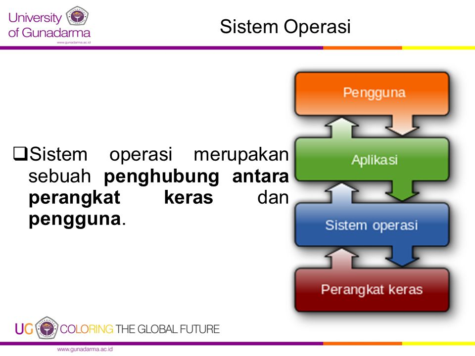 Sistem Operasi  Sistem operasi merupakan sebuah penghubung antara perangkat keras dan pengguna.