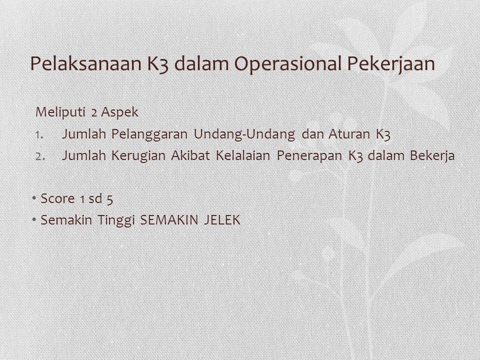 Pelaksanaan K3 dalam Operasional Pekerjaan Meliputi 2 Aspek 1.Jumlah Pelanggaran Undang-Undang dan Aturan K3 2.Jumlah Kerugian Akibat Kelalaian Penera