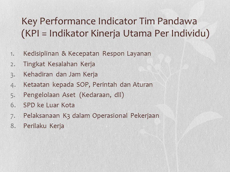 Key Performance Indicator Tim Pandawa (KPI = Indikator Kinerja Utama Per Individu) 1.Kedisiplinan & Kecepatan Respon Layanan 2.Tingkat Kesalahan Kerja