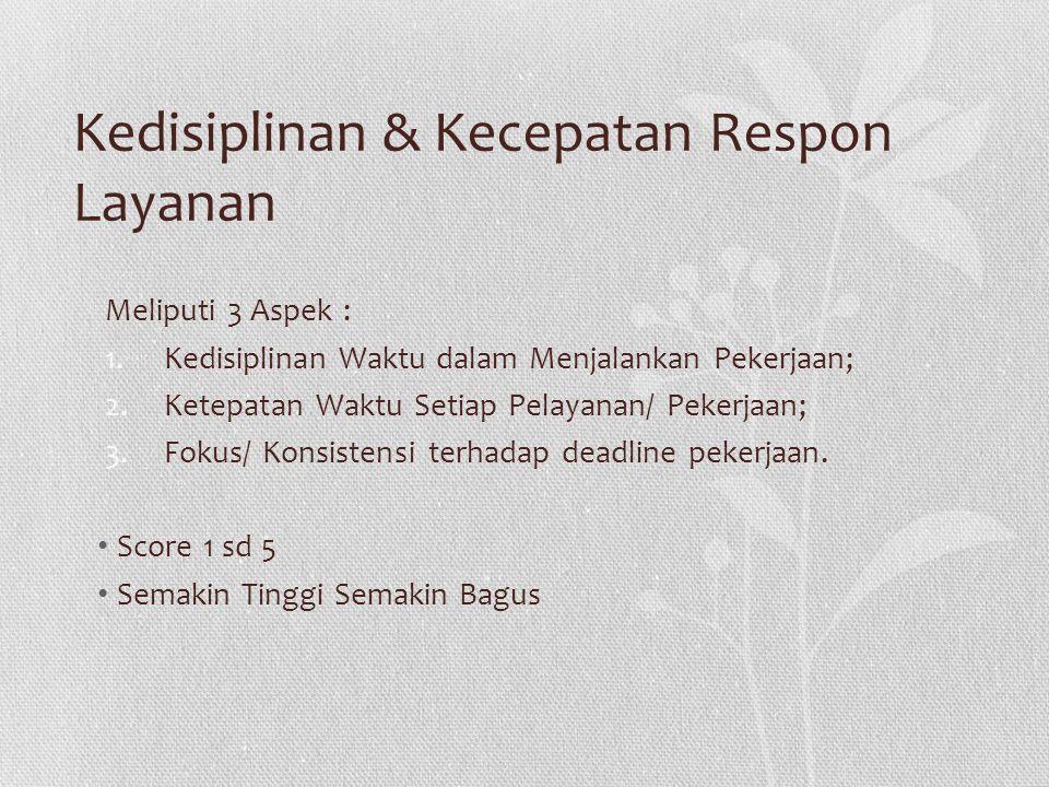 Kedisiplinan & Kecepatan Respon Layanan Meliputi 3 Aspek : 1.Kedisiplinan Waktu dalam Menjalankan Pekerjaan; 2.Ketepatan Waktu Setiap Pelayanan/ Peker