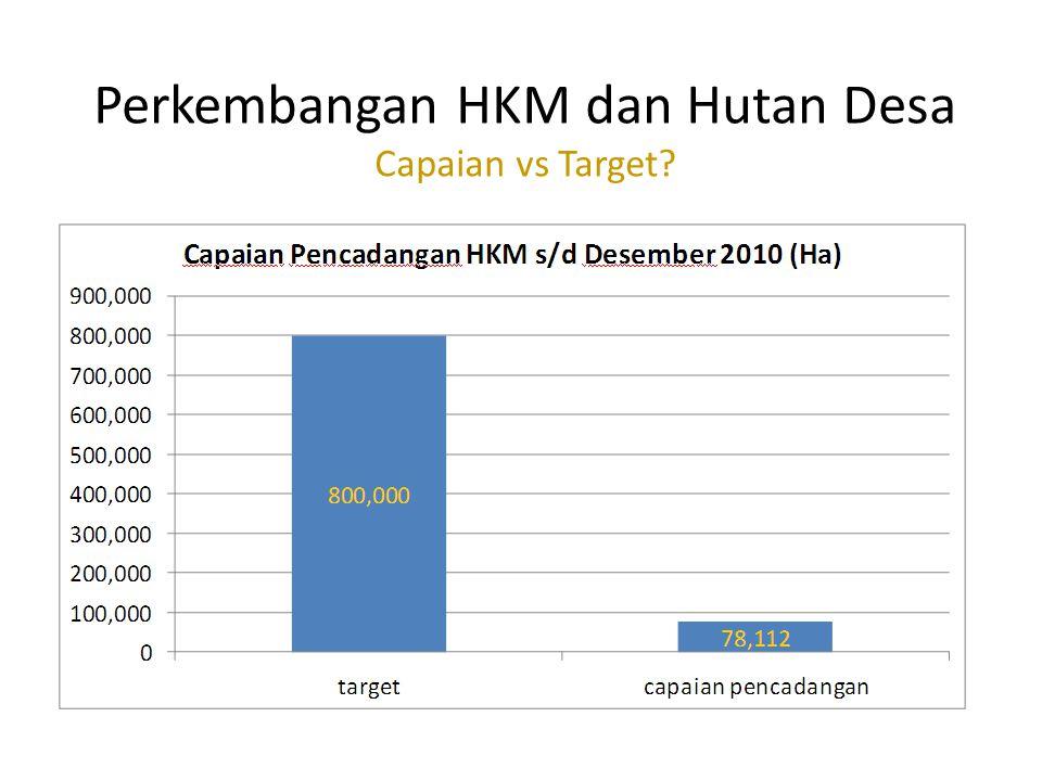 Perkembangan HKM dan Hutan Desa Capaian vs Target?