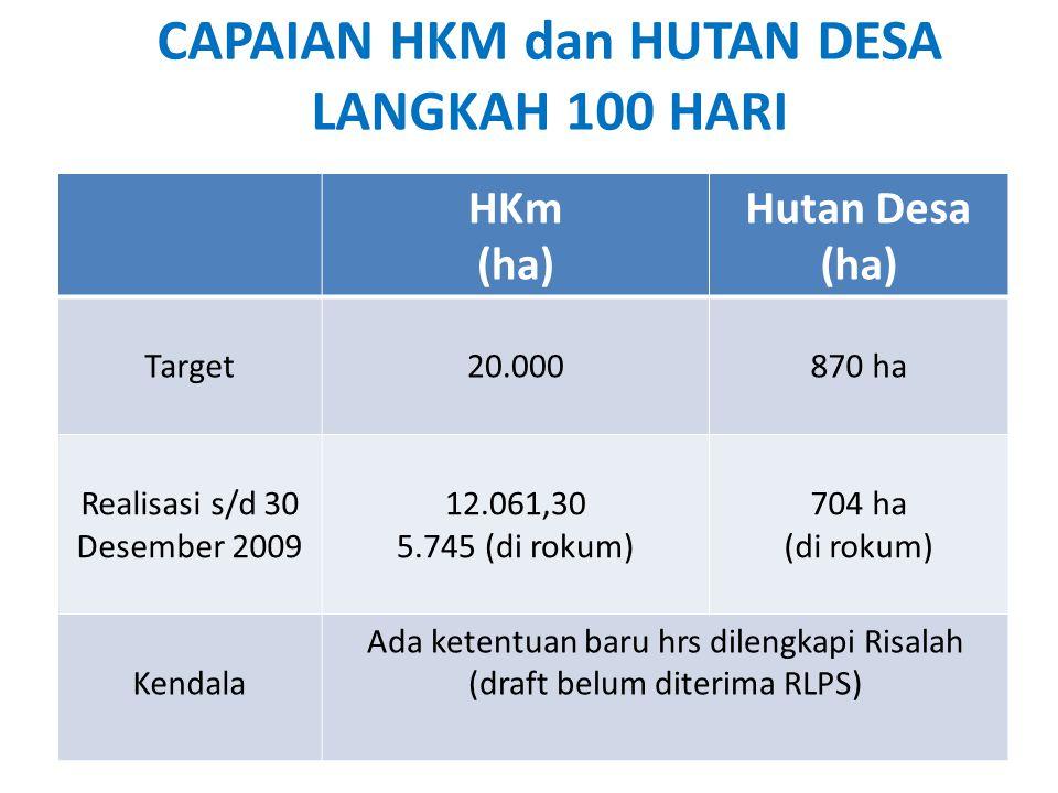 HKm (ha) Hutan Desa (ha) Target20.000870 ha Realisasi s/d 30 Desember 2009 12.061,30 5.745 (di rokum) 704 ha (di rokum) Kendala Ada ketentuan baru hrs