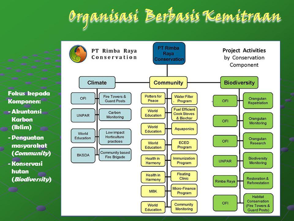 Organisasi Berbasis Kemitraan Fokus kepada Komponen: - Akuntansi Karbon (Iklim) - Penguatan masyarakat (Community) - Konservasi hutan (Biodiversity)