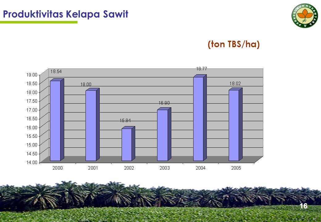 Produktivitas Kelapa Sawit (ton TBS/ha) 16