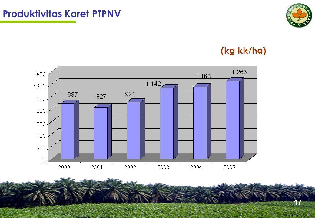 Produktivitas Karet PTPNV (kg kk/ha) 17