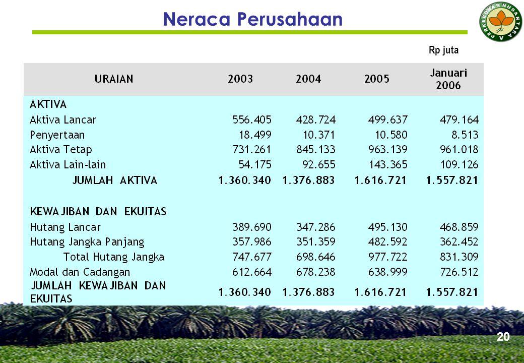 Neraca Perusahaan 20 Rp juta