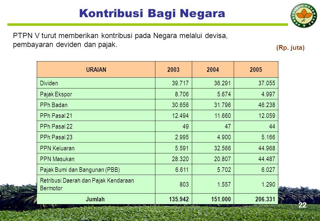Kontribusi Bagi Negara PTPN V turut memberikan kontribusi pada Negara melalui devisa, pembayaran deviden dan pajak.