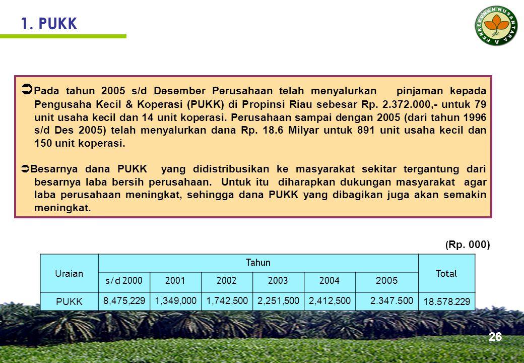 1. PUKK  Pada tahun 2005 s/d Desember Perusahaan telah menyalurkan pinjaman kepada Pengusaha Kecil & Koperasi (PUKK) di Propinsi Riau sebesar Rp. 2.3
