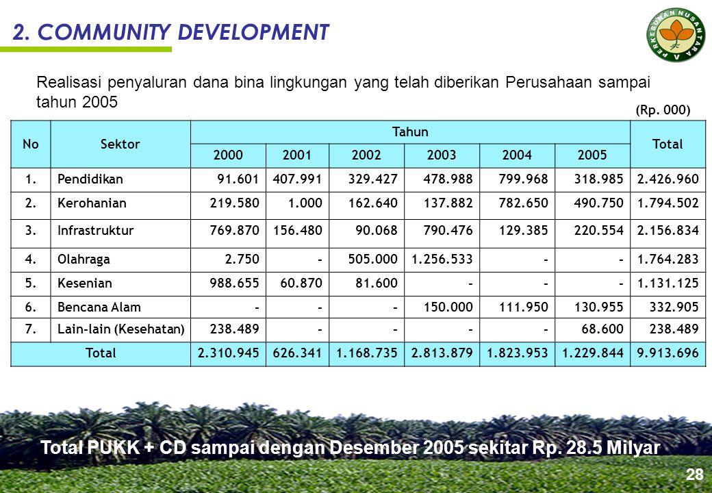 2. COMMUNITY DEVELOPMENT NoSektor Tahun Total 200020012002200320042005 1.Pendidikan91.601407.991329.427478.988799.968318.9852.426.960 2.Kerohanian219.