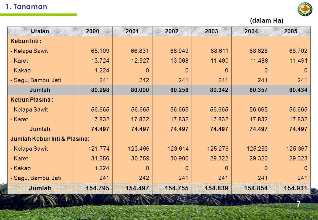 Kinerja Pabrik Kelapa Sawit Uraian2000200120022003 20042005 - Minyak Sawit (CPO)20.9% 21.4%20.3%21.4%22.02% - Inti Sawit4.9%4.8%4.6% 4.7%4.85% Jumlah (MS + IS)25.8%25.7%26.1%24.9%26.1%26.87% Kapasitas olah (ton TBS/jam) 385.13 401.13 393.15 398.11 405.96402.34 18