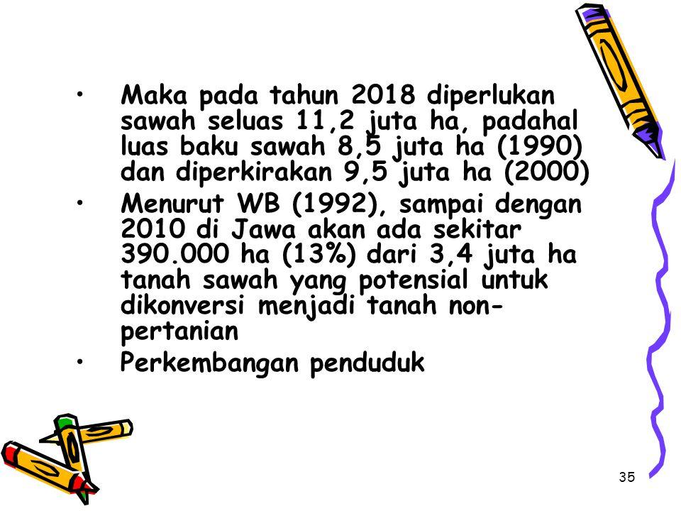 35 Maka pada tahun 2018 diperlukan sawah seluas 11,2 juta ha, padahal luas baku sawah 8,5 juta ha (1990) dan diperkirakan 9,5 juta ha (2000) Menurut W