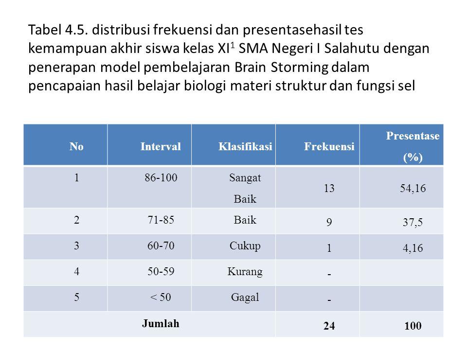 NoIntervalKlasifikasiFrekuensi Presentase (%) 186-100 Sangat Baik 1354,16 271-85Baik 937,5 360-70Cukup 14,16 450-59Kurang - 5< 50Gagal - Jumlah 24100