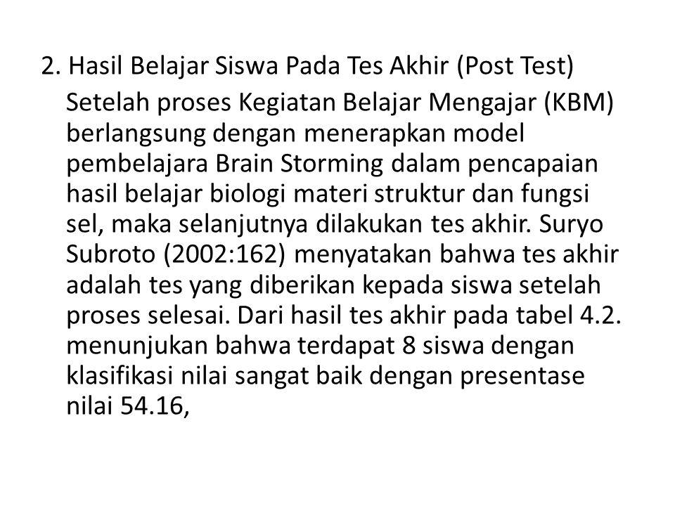 2. Hasil Belajar Siswa Pada Tes Akhir (Post Test) Setelah proses Kegiatan Belajar Mengajar (KBM) berlangsung dengan menerapkan model pembelajara Brain