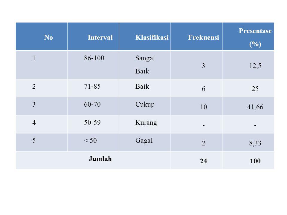 Hasil dari bacaan tabel 4.1.