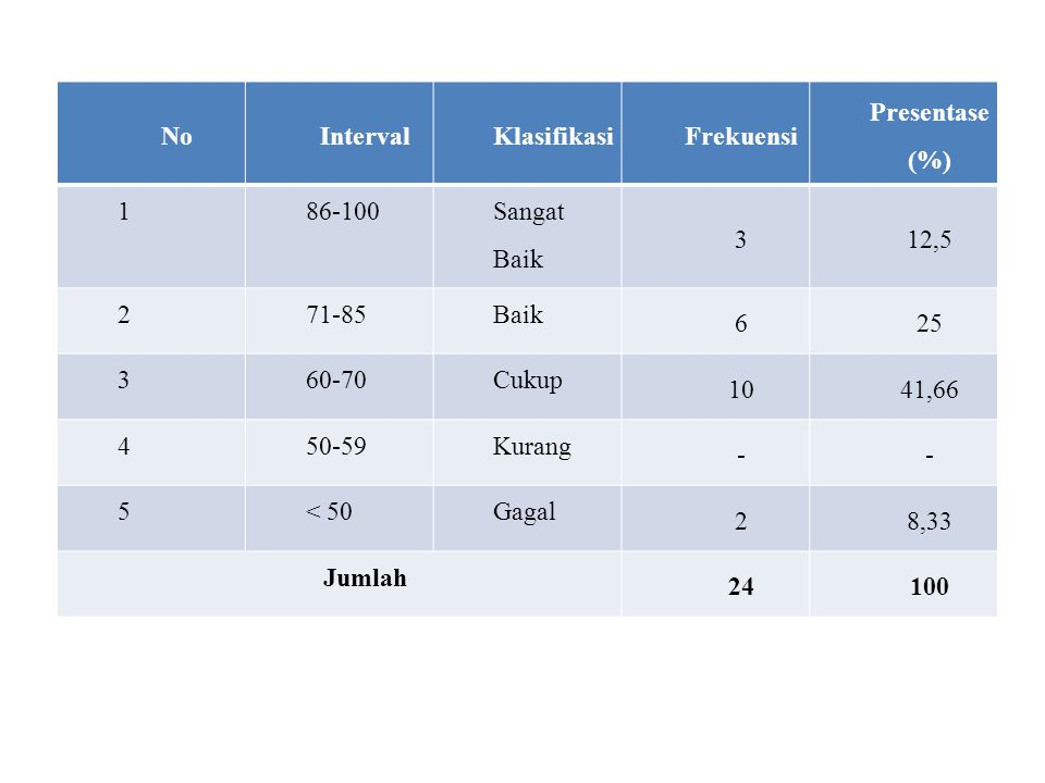 NoIntervalKlasifikasiFrekuensi Presentase (%) 186-100 Sangat Baik 312,5 271-85Baik 625 360-70Cukup 1041,66 450-59Kurang -- 5< 50Gagal 28,33 Jumlah 241