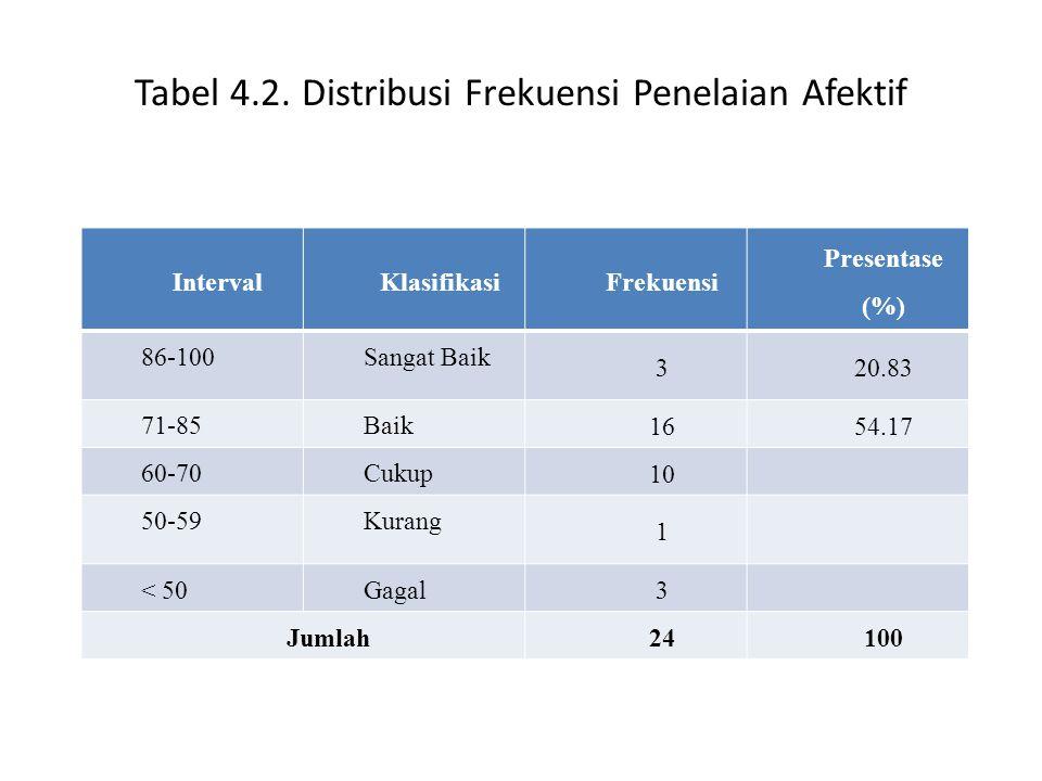Tabel 4.2. Distribusi Frekuensi Penelaian Afektif IntervalKlasifikasiFrekuensi Presentase (%) 86-100Sangat Baik 320.83 71-85Baik 1654.17 60-70Cukup 10