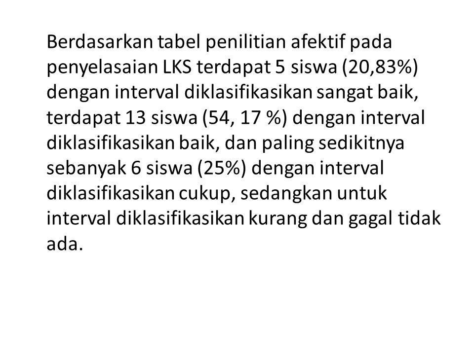Berdasarkan tabel penilitian afektif pada penyelasaian LKS terdapat 5 siswa (20,83%) dengan interval diklasifikasikan sangat baik, terdapat 13 siswa (