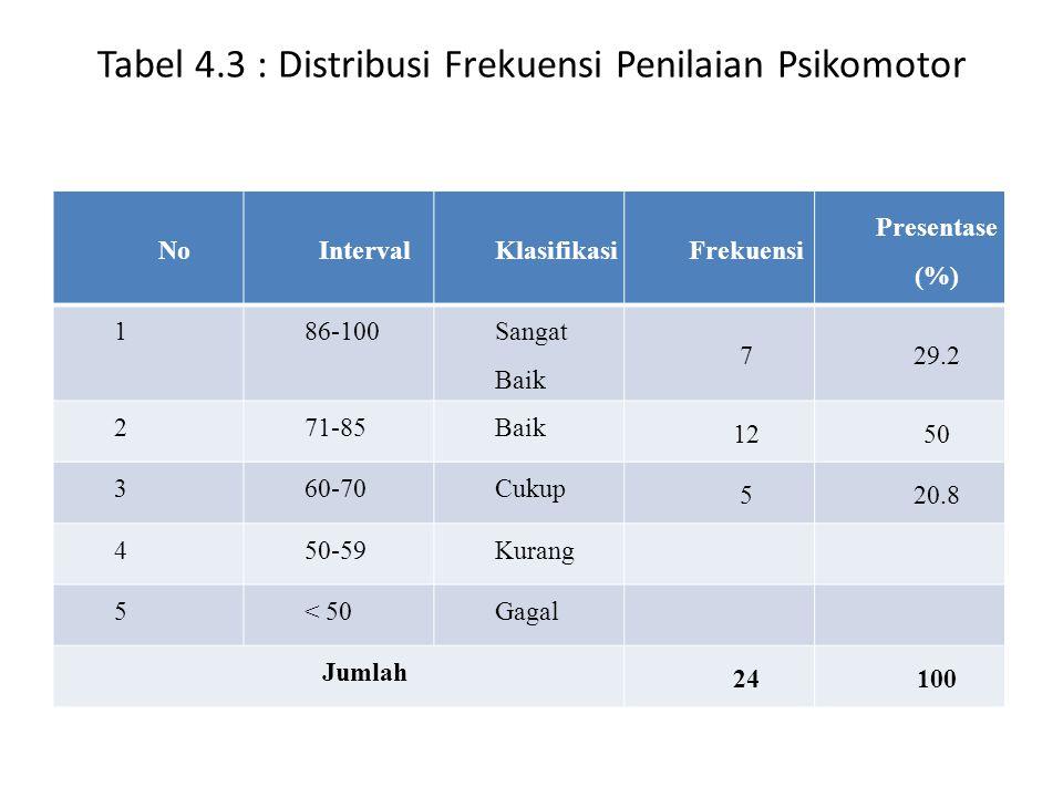 Tabel 4.3 : Distribusi Frekuensi Penilaian Psikomotor NoIntervalKlasifikasiFrekuensi Presentase (%) 186-100 Sangat Baik 729.2 271-85Baik 1250 360-70Cu