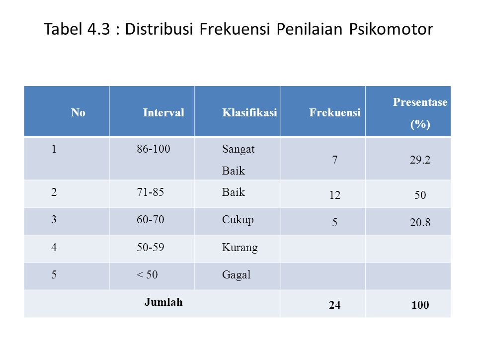 Berdasarkan tabel pengamatan psikomotor pada penyelesaian LKS terdapat 7 siswa (29,2 %) diklasifikasikan sangat baik, terdapat 12 siswa (50%) dengan interval diklasifikasikan cukup, sedangkan masing-masing untuk interval diklasifikasikan kurang, dan gagal tidak ada.