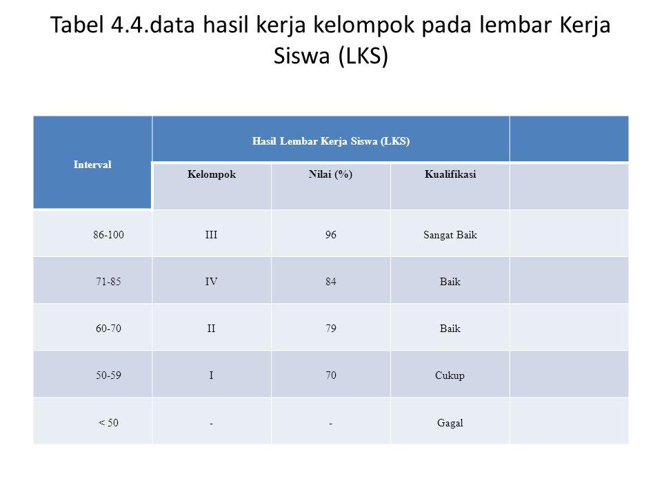 Tabel 4.4.data hasil kerja kelompok pada lembar Kerja Siswa (LKS) Interval Hasil Lembar Kerja Siswa (LKS) KelompokNilai (%)Kualifikasi 86-100III96Sang
