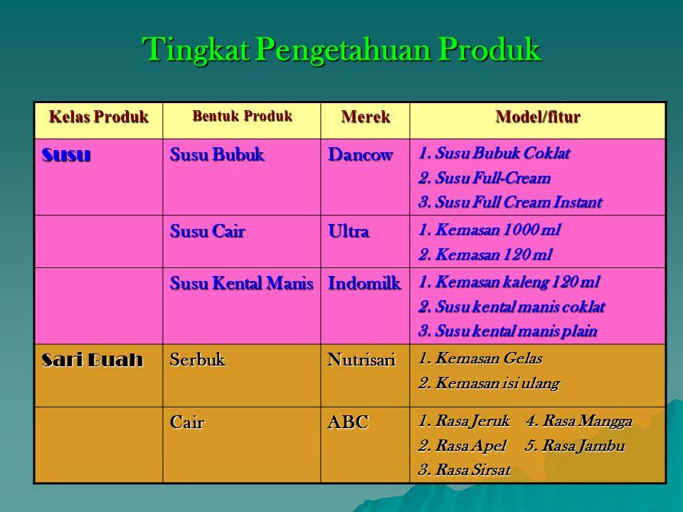 Tingkat Pengetahuan Produk Kelas Produk Bentuk Produk MerekModel/fitur Susu Susu Bubuk Dancow 1.