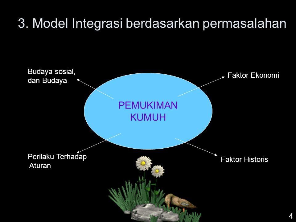 3. Model Integrasi berdasarkan permasalahan PEMUKIMAN KUMUH Faktor Ekonomi Faktor Historis Budaya sosial, dan Budaya Perilaku Terhadap Aturan 4