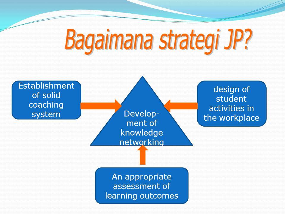 Tiga strategi mengembangkan jejaring pengetahuan PT - Mitra Membangun sistem pendampingan yang solid: memfasilitasi persiapan pembelajaran bagi mahasiswa pada lingkungan kerjanya.