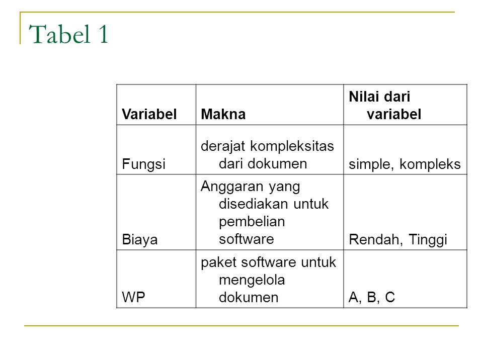 Tabel 1 VariabelMakna Nilai dari variabel Fungsi derajat kompleksitas dari dokumensimple, kompleks Biaya Anggaran yang disediakan untuk pembelian softwareRendah, Tinggi WP paket software untuk mengelola dokumenA, B, C